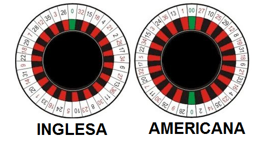 Estrategia Red Bet - Ruleta-gratis.info